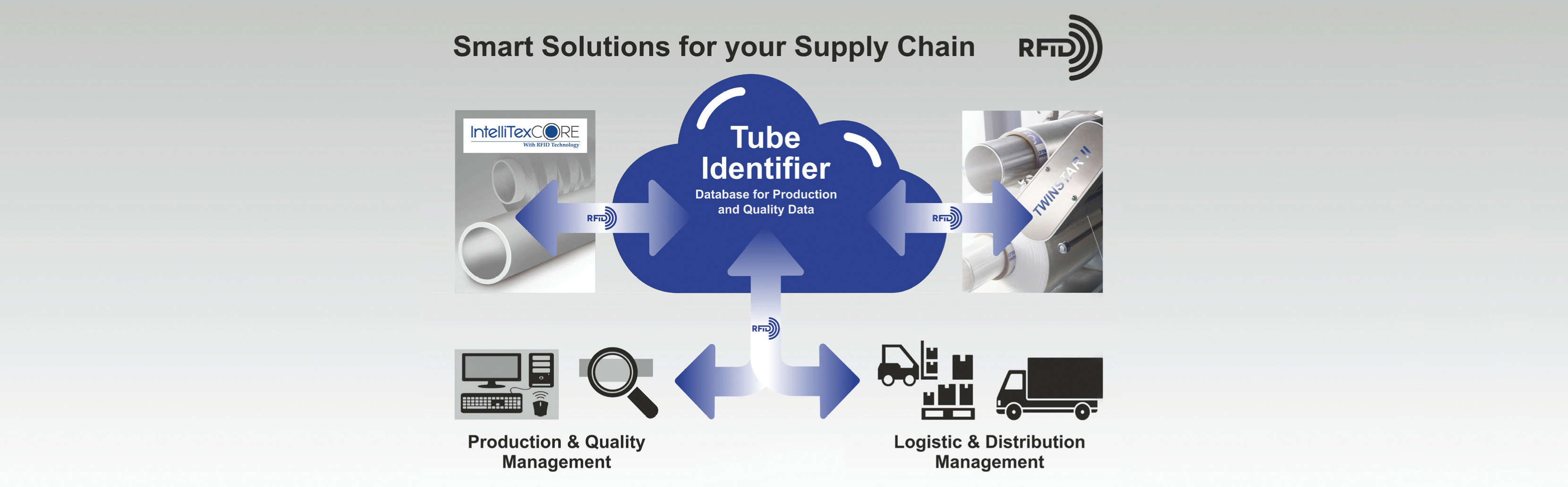 Graphic which shows how a tube identifier works in a supply chain.